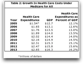 'Medicare for All' Universal Health Care Would Not Solve the Problem of Rising Health Care Costs | Universal Health Care Problems | Scoop.it