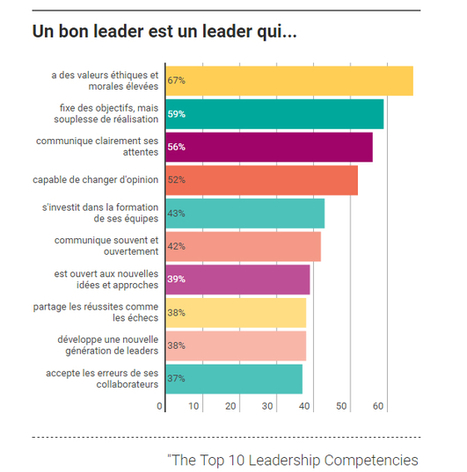 A quoi un leader reconnaît-il un «bon leader» ?   management   Scoop.it