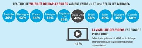 Fraude publicitaire : le nouvel ennemi du digital - Ratecard | E : Business, Marketing, Data, Analytics | Scoop.it