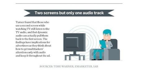 Infographie: ce que le second écran signifie pour les spectateurs et des annonceurs   Observatoire des Smart TV   Twitter et l'écosystème télévisuel   Scoop.it