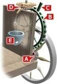 ¿Cuál es el origen del odómetro?   Qué Aprendemos Hoy   Roman Technology   Scoop.it
