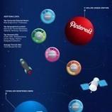 Social Media Demographics [infographic] | Nico Social News | Scoop.it