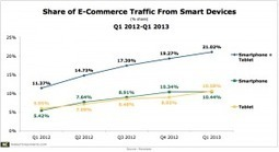 Tablet Drove >10% of E-Commerce Site Visits in Q1 – And Converted Better Than Computers | digitalNow | Scoop.it