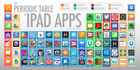 The Periodic Table of iPad Apps | learning by using iPads | Scoop.it