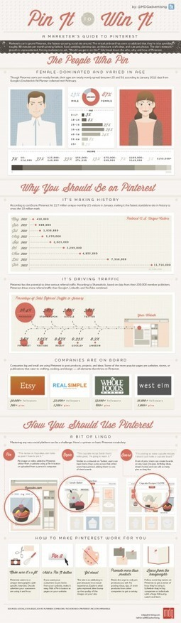[INFOGRAPHIC] Pin It To Win It: A Marketer's Guide To Pinterest | INFOGRAPHICS | Scoop.it