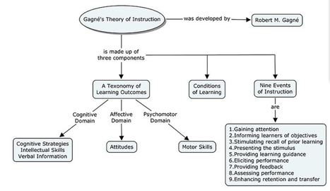Gagné's Theory of Instruction: A Learning Theory   EdTech and Instructional Design   Scoop.it