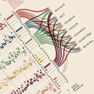 A Visual History of Nobel Prizes and Notable Laureates, 1901-2012 | Archivance - Miscellanées | Scoop.it