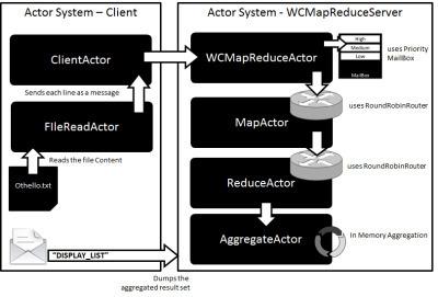 ScalaTest a MapReduce usingAkka   EEDSP   Scoop.it