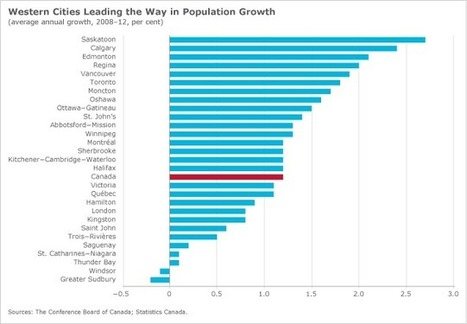 Why Population Growth Matters So Much to Canada's Cities   Population   Scoop.it