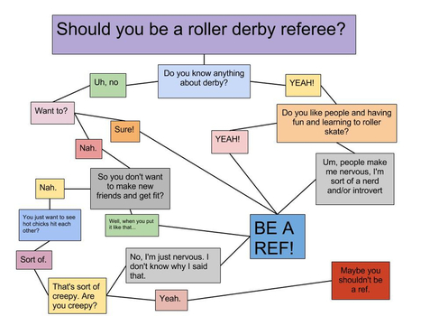 QUIZ: Should you be a roller derby referee? | Roller Derby | Scoop.it