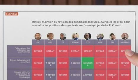 INTERACTIF. Loi Travail: ce qui rassemble les syndicats, ce qui les divise | socioquid.fr | Scoop.it
