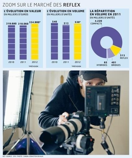 Le reflex gagne du terrain auprès des professionnels de la vidéo | Photo & Vidéo avec un DSLR Canon | Scoop.it