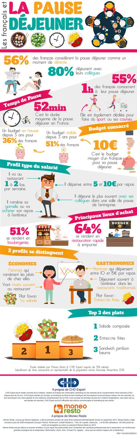 Infographie Les français et la pause déjeuner | Remue-méninges FLE | Scoop.it