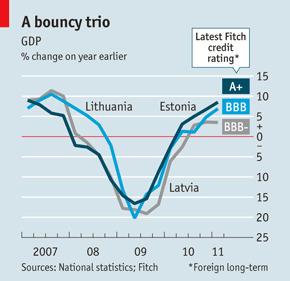 A2 Macro Pre-Release - Extract 2 & 3: Estonian exceptionalism (The Economist) MUST READ | Global Economy 2015 | Scoop.it