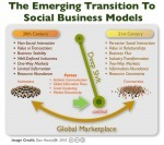 Are businesses ready for social business? - Smart Insights Digital Marketing Advice | Social Media in Public Relations | Scoop.it
