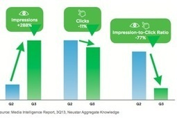 Which Ad Channel Delivered Clicks at the Lowest Cost in 3Q13? | B2B Marketing Galeas Jupiter Consulting | Scoop.it