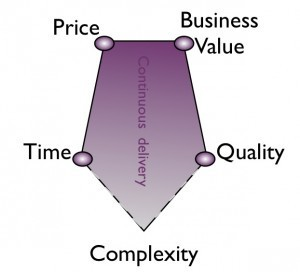 Agile Fixed Price – How to … | Xebia Blog | Software craftmanship and Agile management | Scoop.it