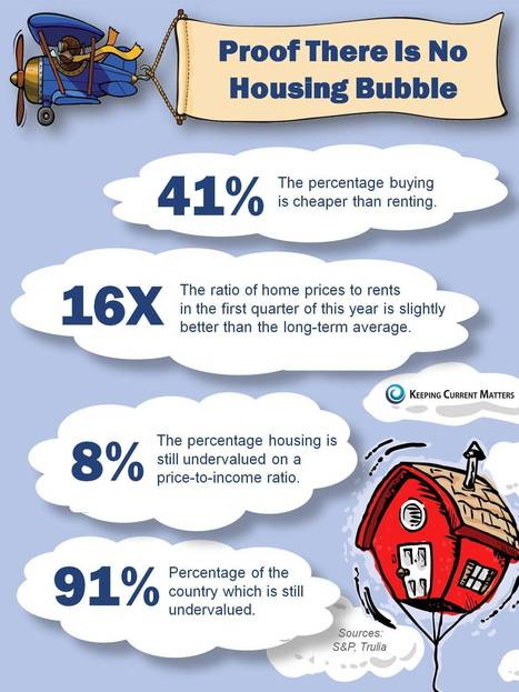 Housing Bubble? We Don't Think So [INFOGRAPHIC] | Real Estate and Mortgages | Scoop.it