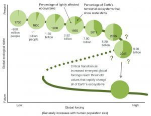 We're about to push the Earth over the brink, new study finds | Sustainable Futures | Scoop.it