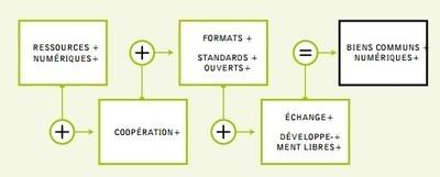 Le numérique ou l'extension du domaine des communs | Tout Numérique | Scoop.it