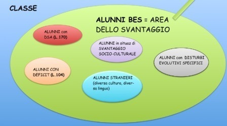 BES | INCLUSIVITA'  E  BISOGNI EDUCATIVI SPECIALI | Scoop.it