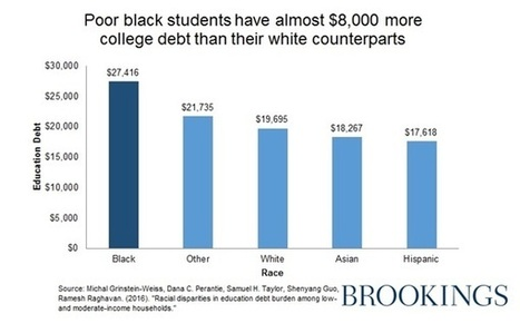 The (bigger than we realized) role race plays in college debt | digital divide information | Scoop.it