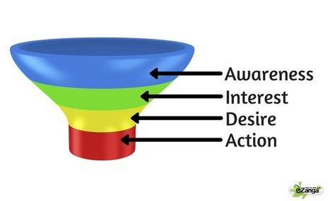 A Trip Through the Sales Funnel - eZanga Articles   Online Marketing   Scoop.it