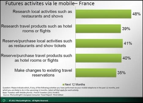 40% des mobinautes veulent réserver des voyages | Chiffres clés etourisme | Scoop.it