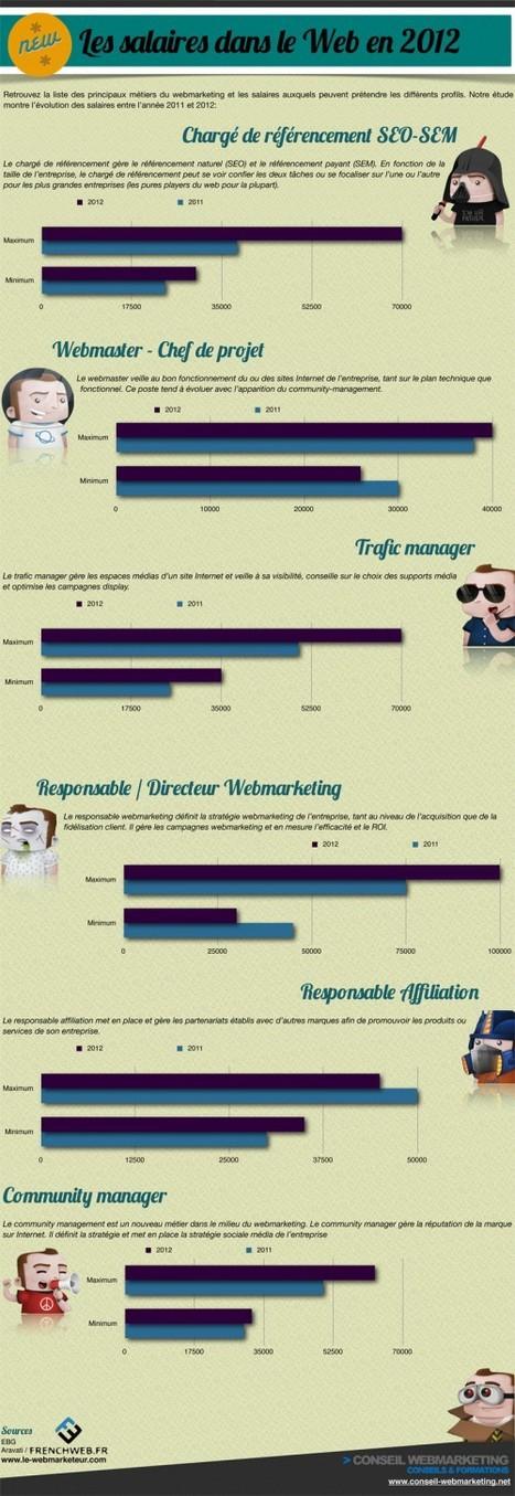 Les salaires dans le Web en 2012 | Community Management, statistiques web et mobiles | Scoop.it
