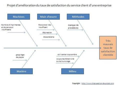 Comment appliquer le diagramme d'Ishikawa à la gestion de projet? | Management de la Qualité, des Projets et Lean Six Sigma | Scoop.it