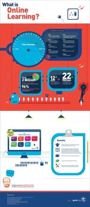 ¿Qué es el aprendizaje online? #infografia #infographic#education | Profesores TIC | Scoop.it