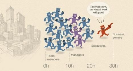 [Infographies du mercredi] La génération Y inscrit le télétravail dans les moeurs des entreprises | Gouvernance web - Quelles stratégies web  ? | Scoop.it