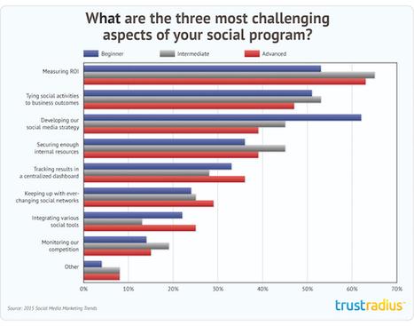 Marketers' Biggest Social Media Challenges | Marketing, écosystème en mode numérique | Scoop.it