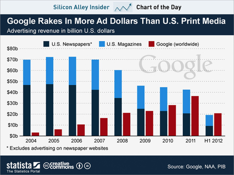 Google Is Bigger Than The U.S. Print Ad Business | DigitalAdvertising | Scoop.it