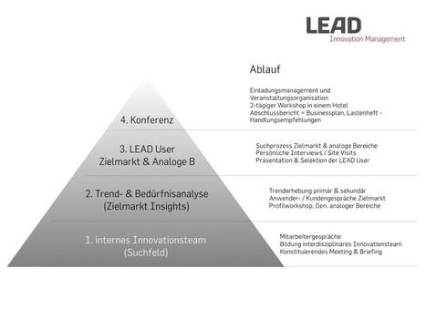 Die Lead-User Methode – und wie ein Innovationsprojekt mit Lead Usern abläuft. | INKNOWAKTION | denkpionier | MAGAZIN | Scoop.it