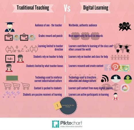 Traditional teacher Vs Digital Learning | Cloud-based Learning | Scoop.it
