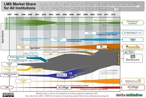 State of the Higher Education LMS Market: A Graphical View | Higher Education LMS | Scoop.it