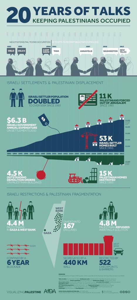 Infographic: 20 Years of talks Keep Palestinians occupied — with settlers and checkpoints #palestine #israel | News in english | Scoop.it