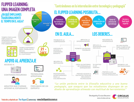 Una imagen comprensiva del Flipped Learning | Education | Scoop.it