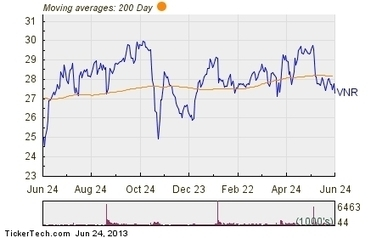 Vanguard Natural Resource Named Top Dividend Stock With Insider Buying and 8.85% Yield (VNR) | Commodities, Resource and Freedom | Scoop.it
