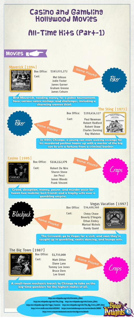 Casino and Gambling Hollywood Movies – All Time Hits Part-1st [Infographic]   Top Infographics   Scoop.it