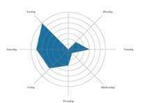 Quand poster sur Facebook selon le secteur d'activité ? | MediaBrandsTrends | Scoop.it