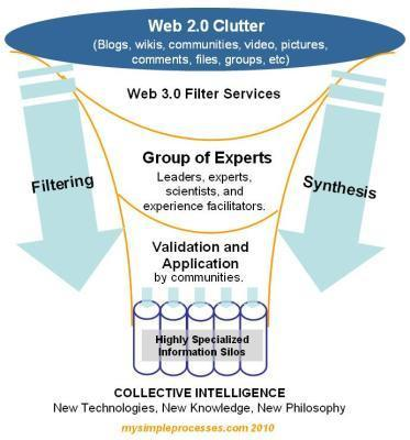 Forecast 2020: Web 3.0+ and CollectiveIntelligence   Designing design thinking driven operations   Scoop.it