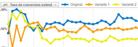 Comment l'ergonomie web a fait gagner 173K€ à notre client | Blog Business / WebMarketing / Management | Actu - ergonomie et parcours  web | Scoop.it