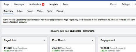 Attendez-vous à une chute des Likes sur les pages Facebook à partir du 12 mars ! | CommunityManagementActus | Scoop.it