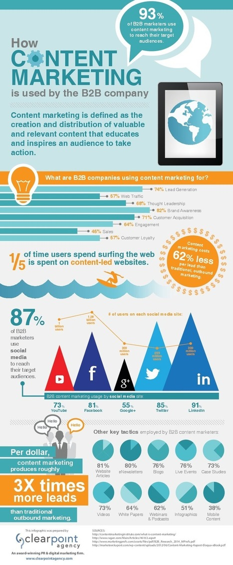 How Content Marketing is Used by the B2B Company #infographic | Stratagems | Scoop.it