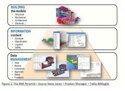 Building Information Management   BIM updated   Scoop.it