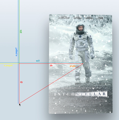 Create an Apple TV Poster Parallax Effect in CSS3 & jQuery - Designmodo | CSS3 & HTML5 | Scoop.it