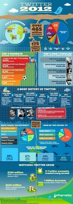 11 comptes Twitter créés par seconde ! | Social Intelligence | Scoop.it