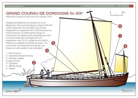 (FR) - Une collection de croquis | Esprit de Pays | | Glossarissimo! | Scoop.it